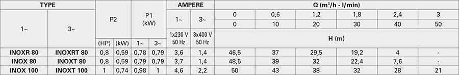 Đường đặc tính máy bơm biến tần Pentax INOXT 100/62 EPIC