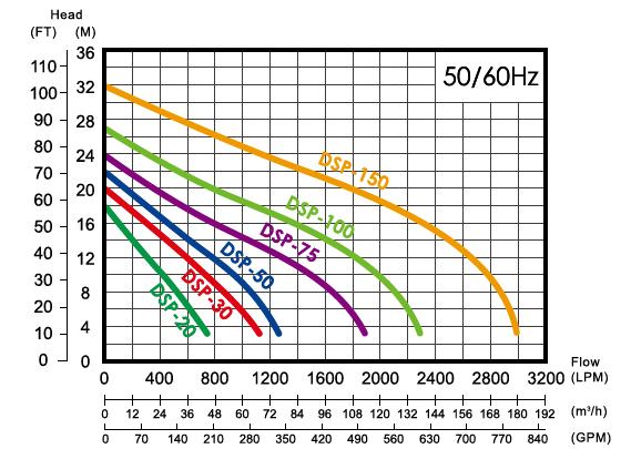Sơ đồ lưu lượng máy bơm chìm hút bùn đặc APP DSP-100T