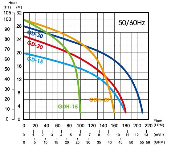 Sơ đồ lưu lượng máy bơm nước thải có tạp chất APP GD 2-3