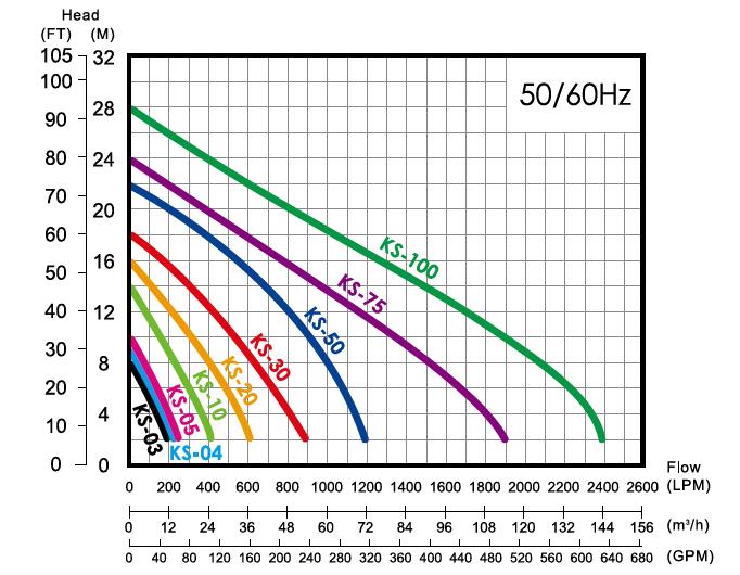 Sơ đồ lưu lượng máy bơm nước thải sạch APP KS-30GT