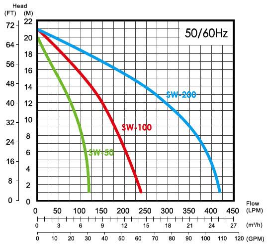 sơ đồ lưu lượng máy bơm dân dụng trục ngang đầu inox APP SW-320