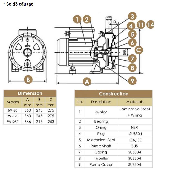 sơ đồ cấu tạo máy bơm dân dụng trục ngang đầu inox APP SW-320