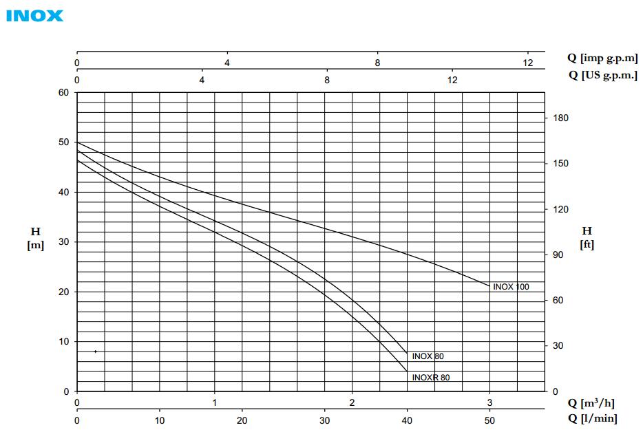 Biểu đồ lưu lượng máy bơm đầu Inox Pentax