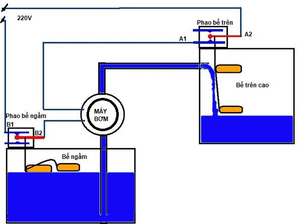 ứng dụng phao điện máy bơm nước cho bồn chứa