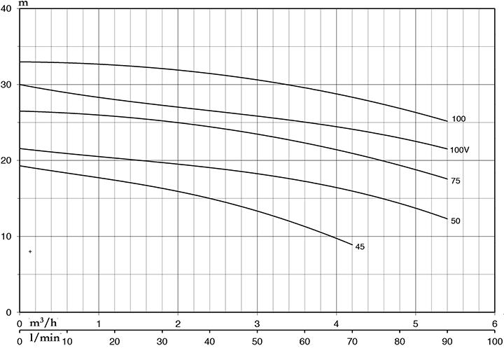 Đường đặc tính - Chọn máy bơm nước Pentax CM 100