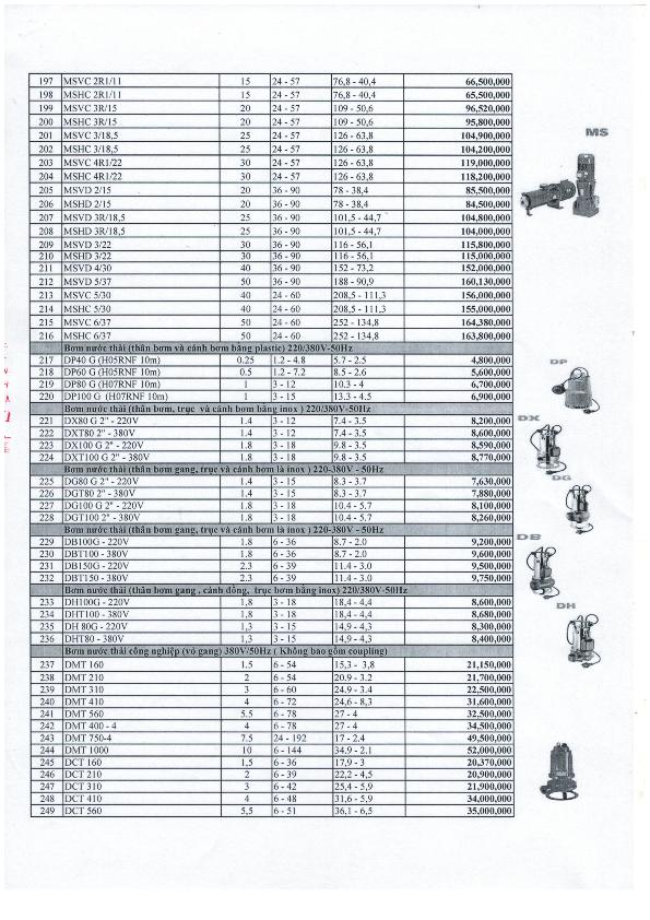 Bảng giá bơm Pentax - Italy 01/02/2020