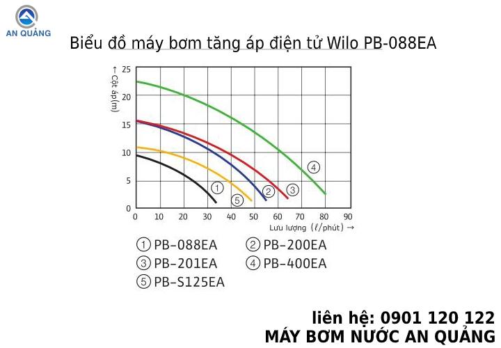 Biểu đồ máy bơm tăng áp điện tử Wilo PB-088EA